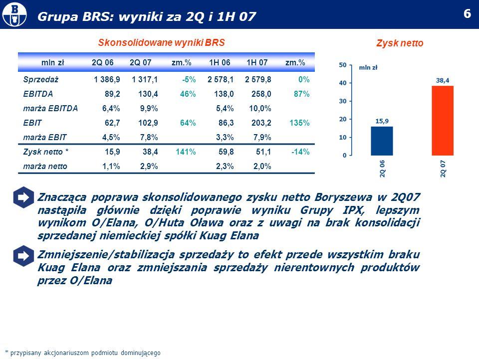 Skonsolidowane wyniki BRS