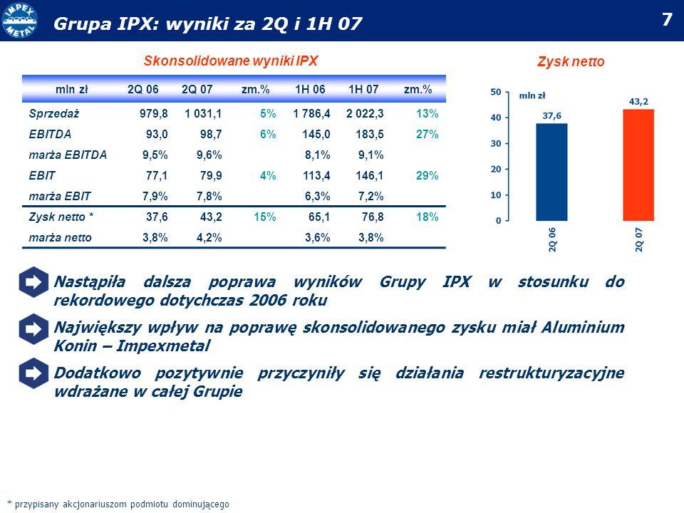 Skonsolidowane wyniki IPX