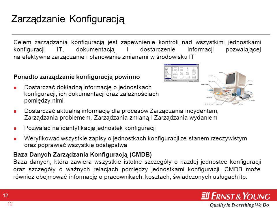 Zarządzanie Konfiguracją
