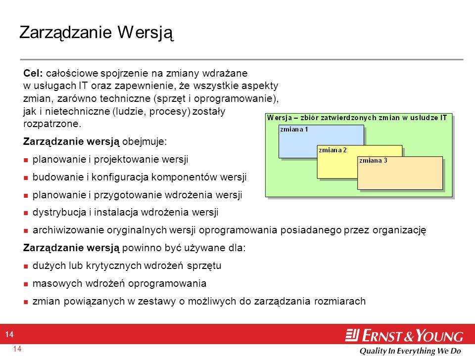 Zarządzanie Wersją