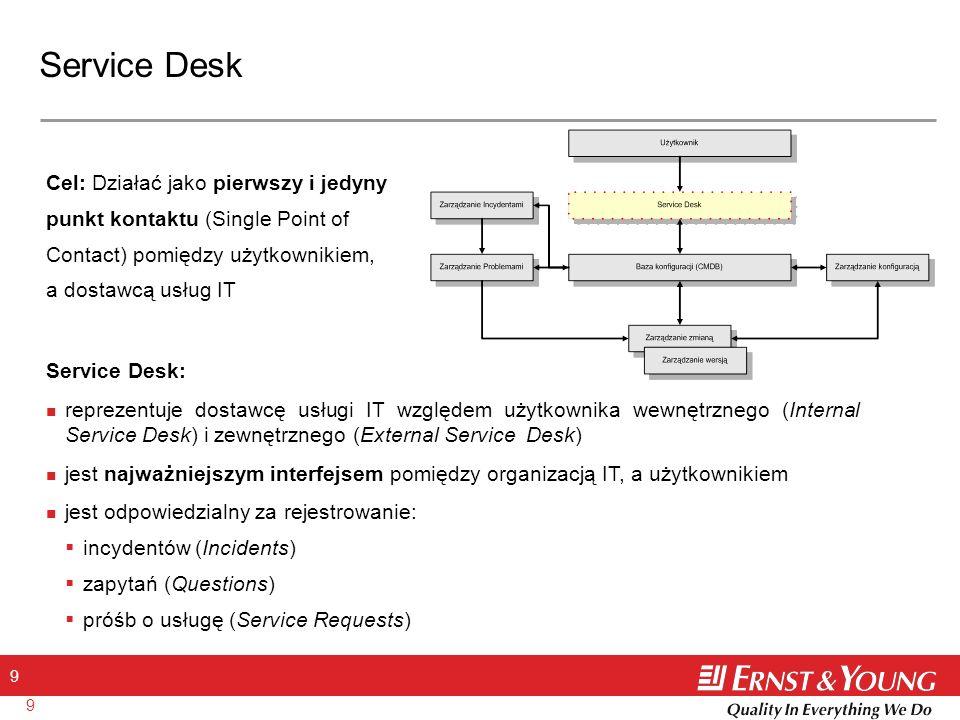 Service Desk Cel: Działać jako pierwszy i jedyny punkt kontaktu (Single Point of Contact) pomiędzy użytkownikiem, a dostawcą usług IT.