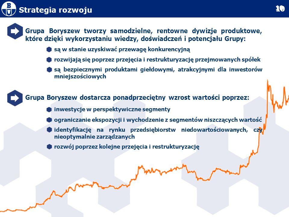 Strategia rozwoju Grupa Boryszew tworzy samodzielne, rentowne dywizje produktowe, które dzięki wykorzystaniu wiedzy, doświadczeń i potencjału Grupy: