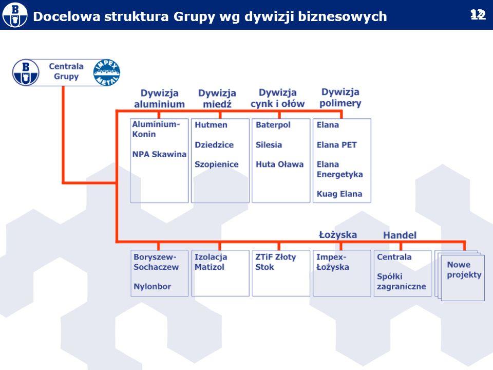 Docelowa struktura Grupy wg dywizji biznesowych