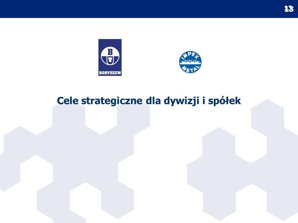 Cele strategiczne dla dywizji i spółek