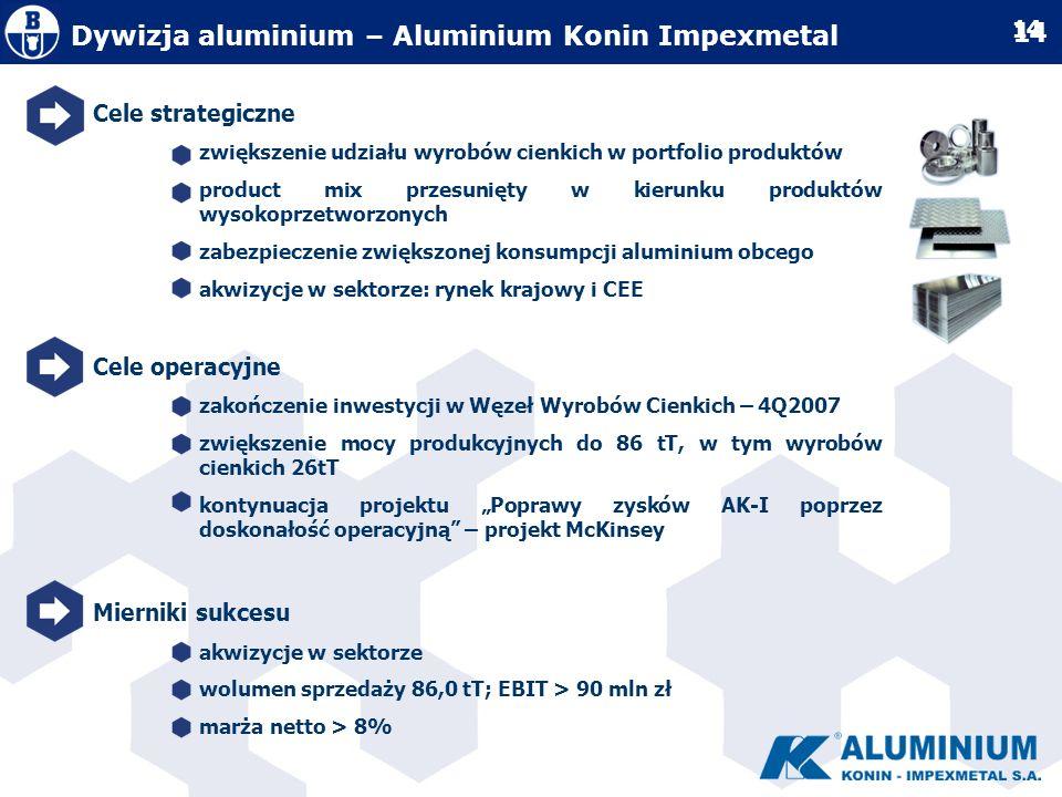 Dywizja aluminium – Aluminium Konin Impexmetal