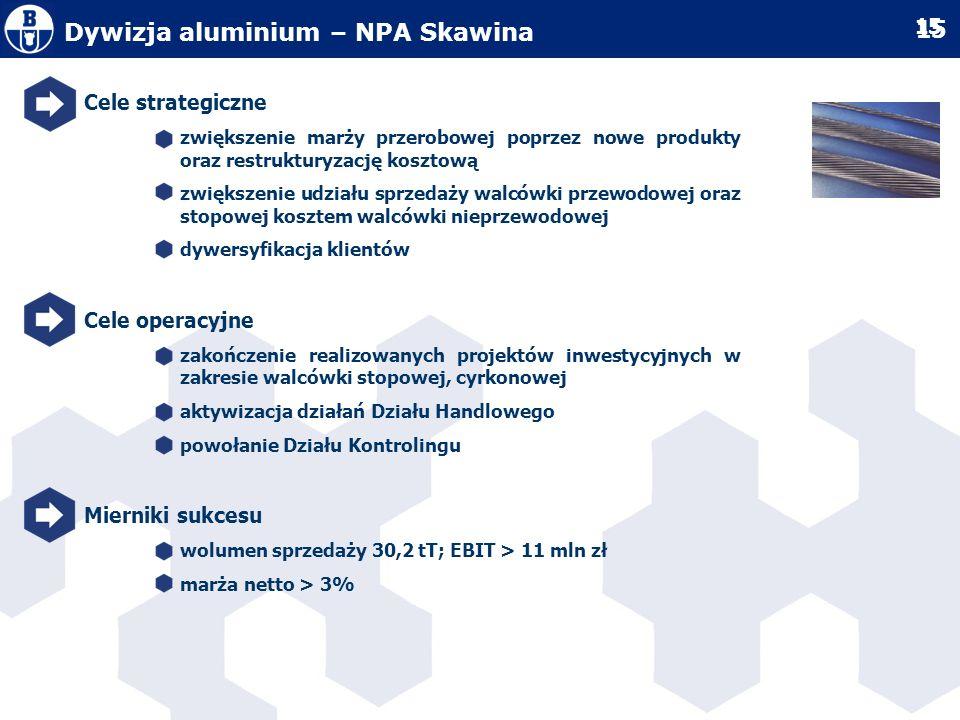 Dywizja aluminium – NPA Skawina