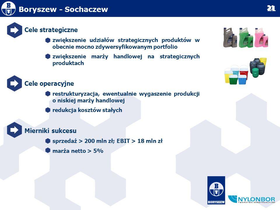 Boryszew - Sochaczew Cele strategiczne Cele operacyjne