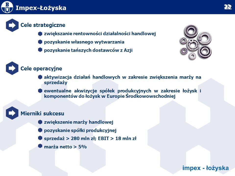 Impex-Łożyska Cele strategiczne Cele operacyjne Mierniki sukcesu