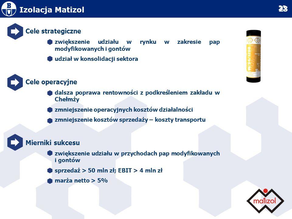 Izolacja Matizol Cele strategiczne Cele operacyjne Mierniki sukcesu