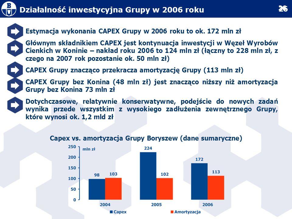 Capex vs. amortyzacja Grupy Boryszew (dane sumaryczne)