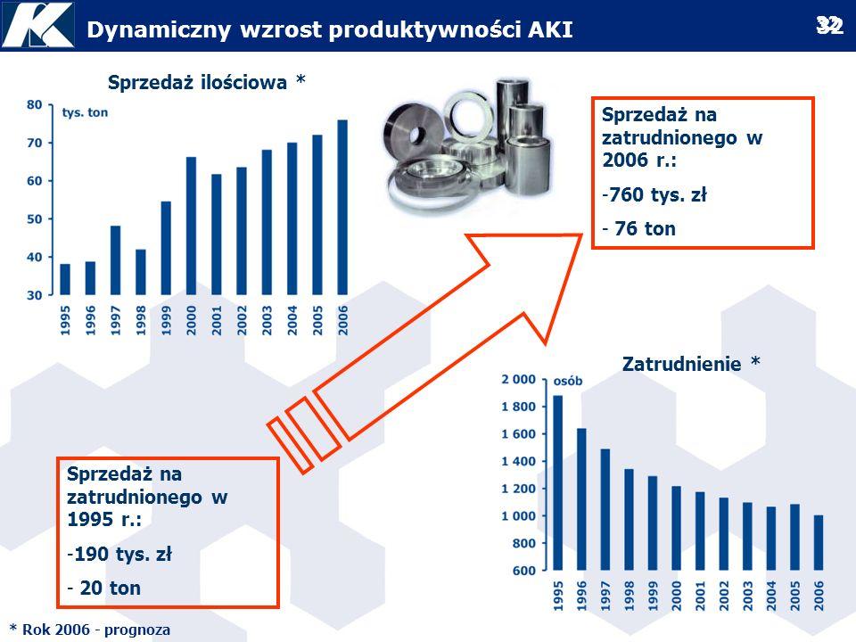 Dynamiczny wzrost produktywności AKI