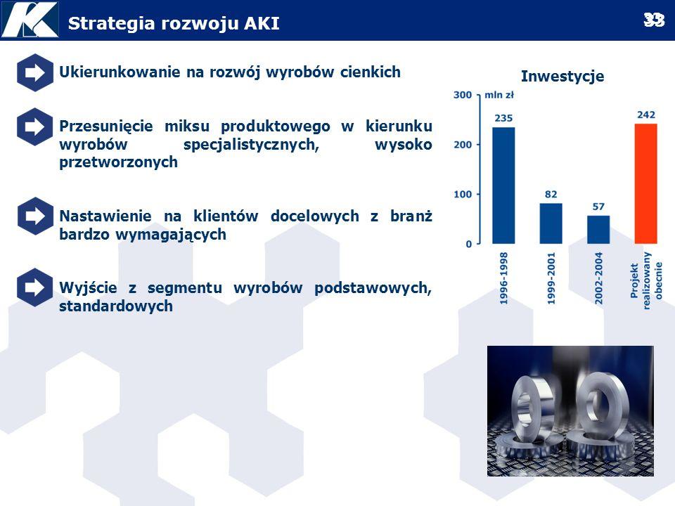 Strategia rozwoju AKI Ukierunkowanie na rozwój wyrobów cienkich