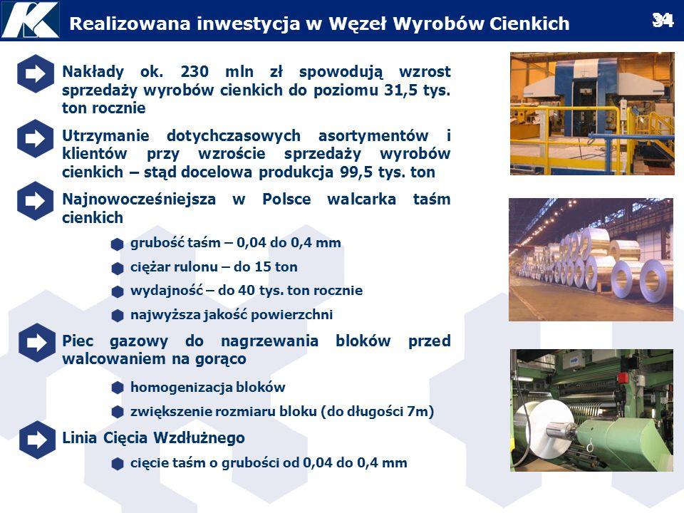 Realizowana inwestycja w Węzeł Wyrobów Cienkich