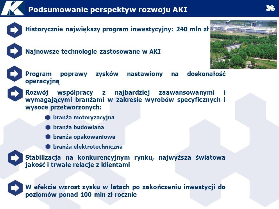 Podsumowanie perspektyw rozwoju AKI