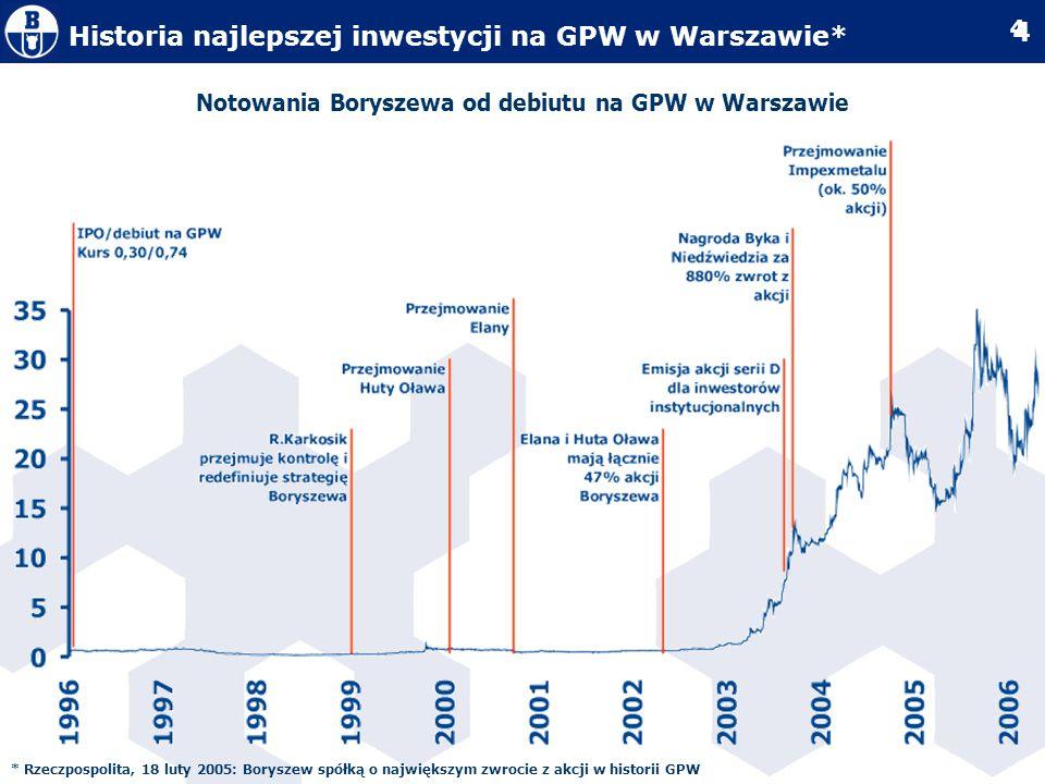 Notowania Boryszewa od debiutu na GPW w Warszawie