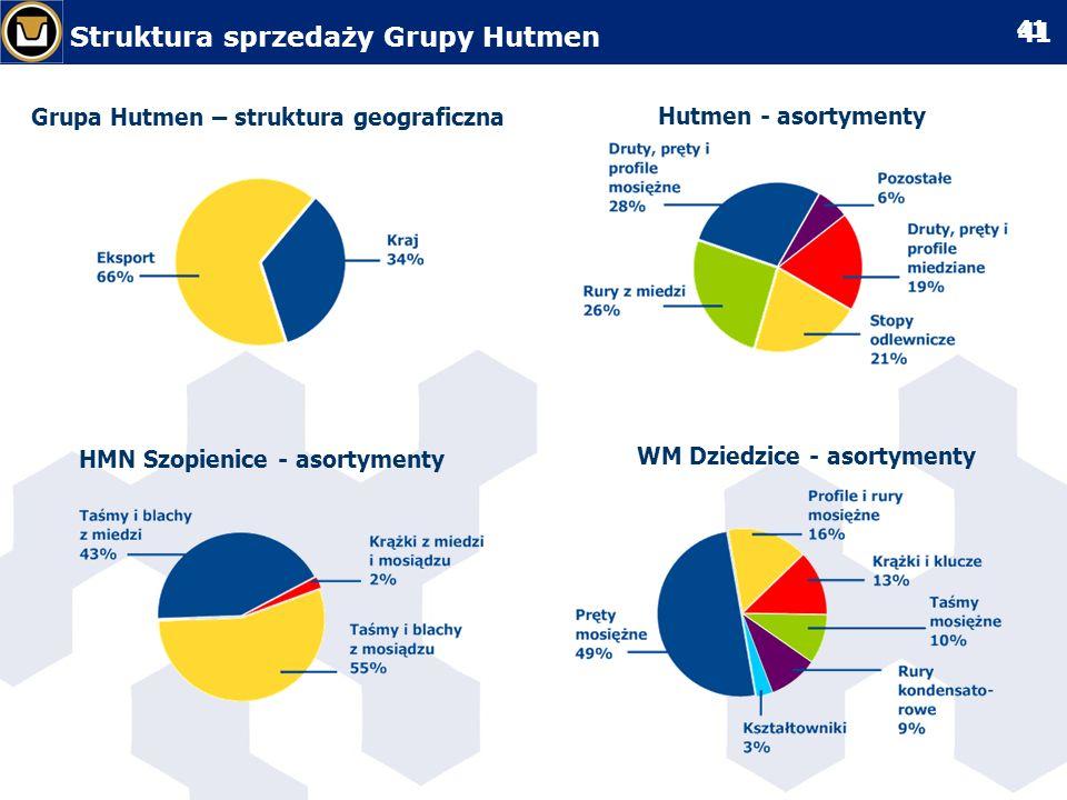Struktura sprzedaży Grupy Hutmen