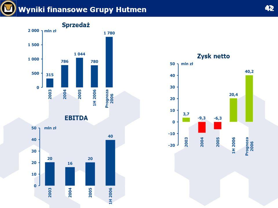 Wyniki finansowe Grupy Hutmen