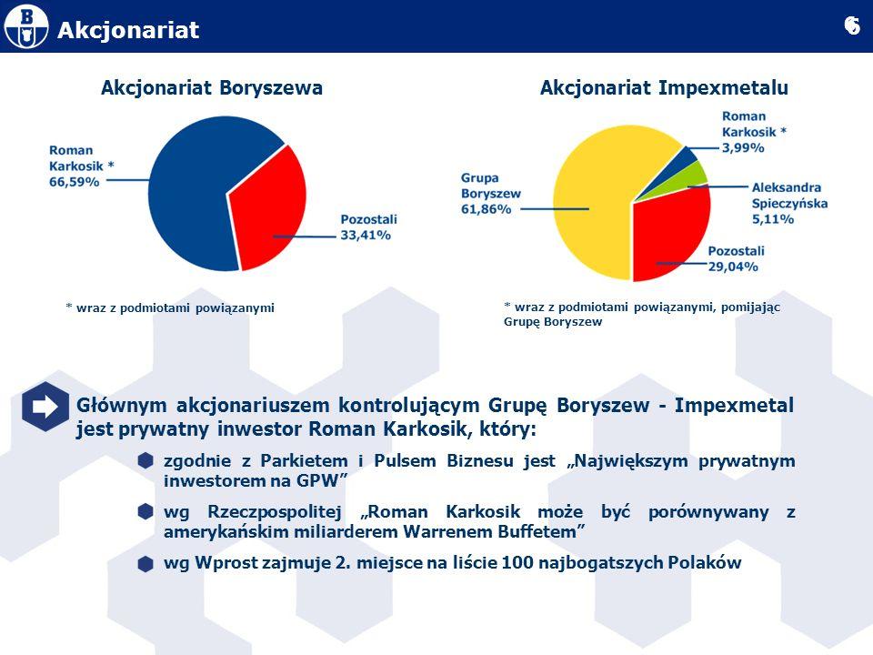 Akcjonariat Boryszewa Akcjonariat Impexmetalu