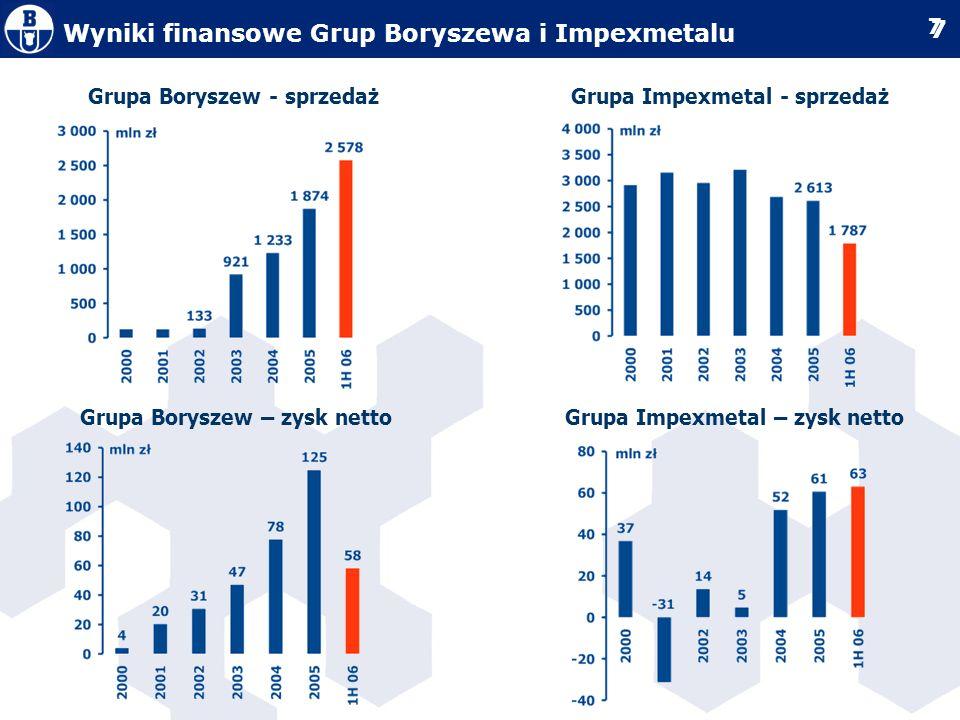 Wyniki finansowe Grup Boryszewa i Impexmetalu