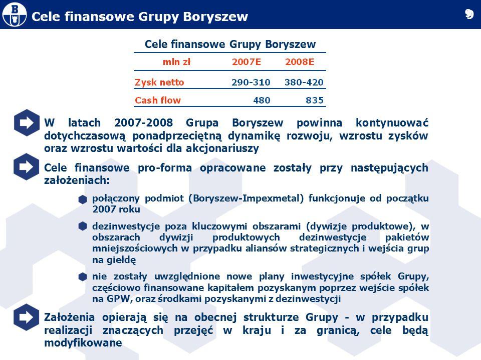 Cele finansowe Grupy Boryszew
