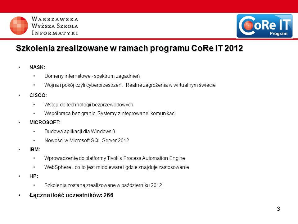 Szkolenia zrealizowane w ramach programu CoRe IT 2012