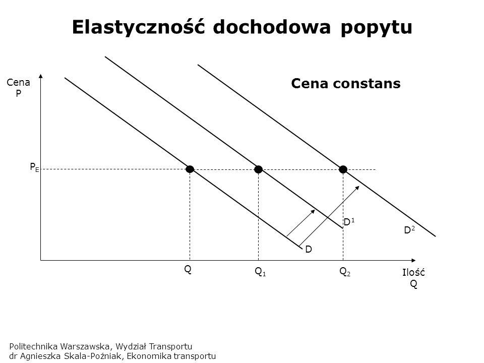 Elastyczność dochodowa popytu