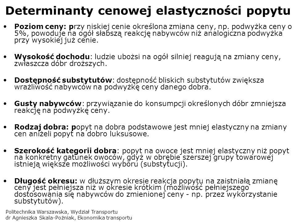 Determinanty cenowej elastyczności popytu