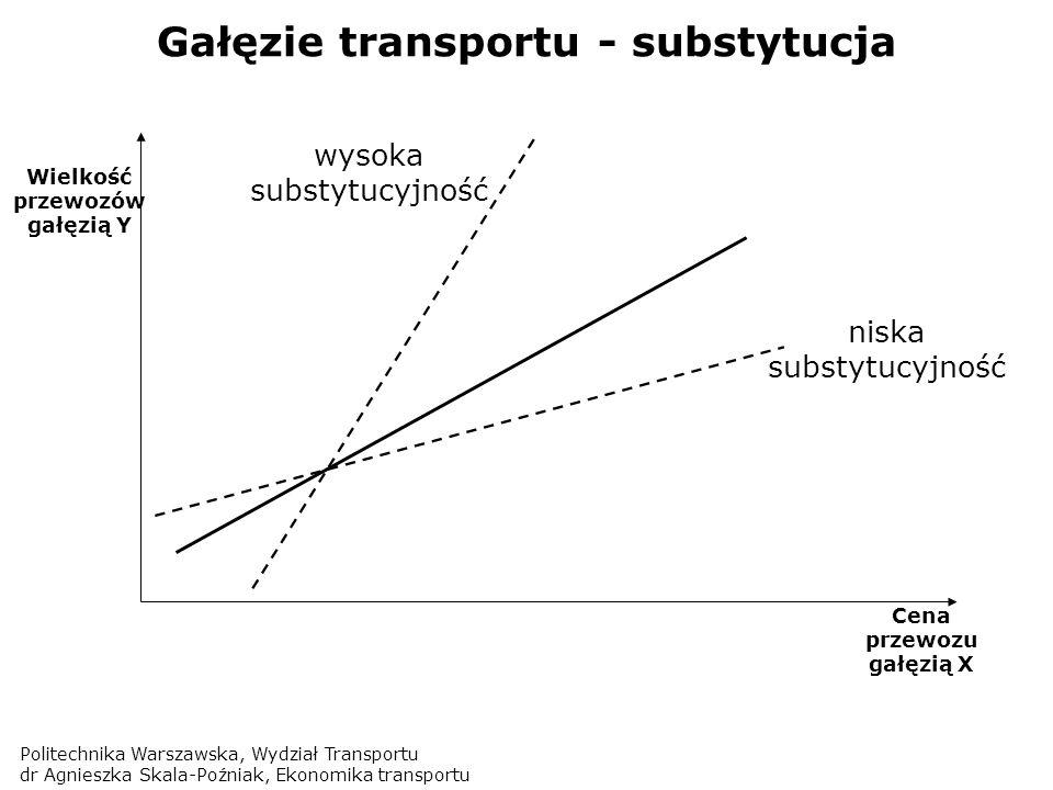 Gałęzie transportu - substytucja