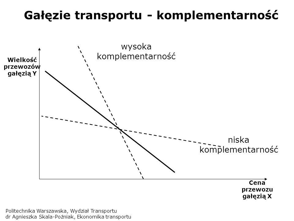 Gałęzie transportu - komplementarność
