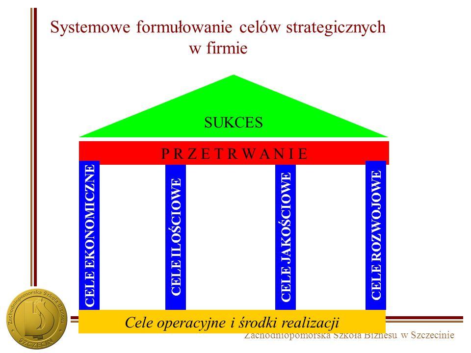 Systemowe formułowanie celów strategicznych w firmie