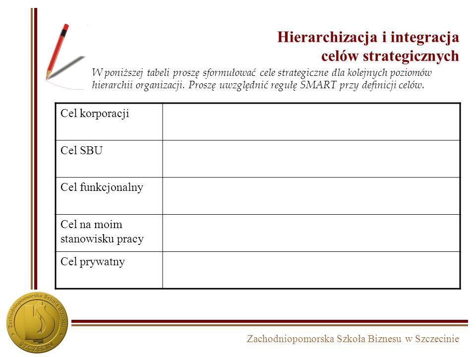 Hierarchizacja i integracja celów strategicznych