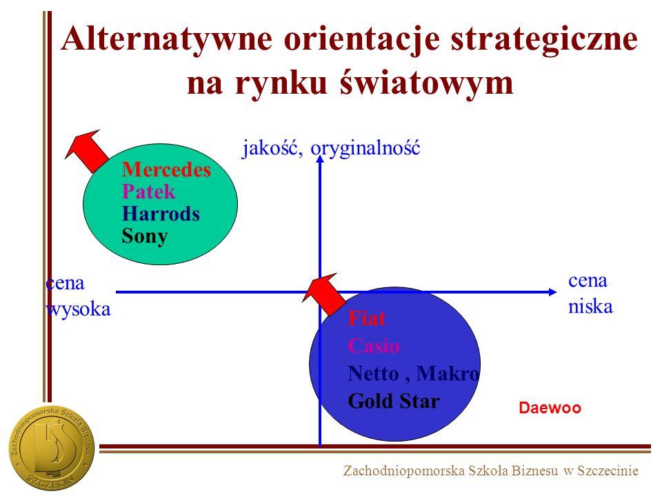 Alternatywne orientacje strategiczne na rynku światowym