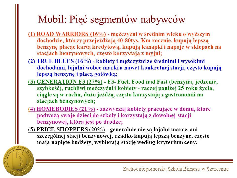 Mobil: Pięć segmentów nabywców