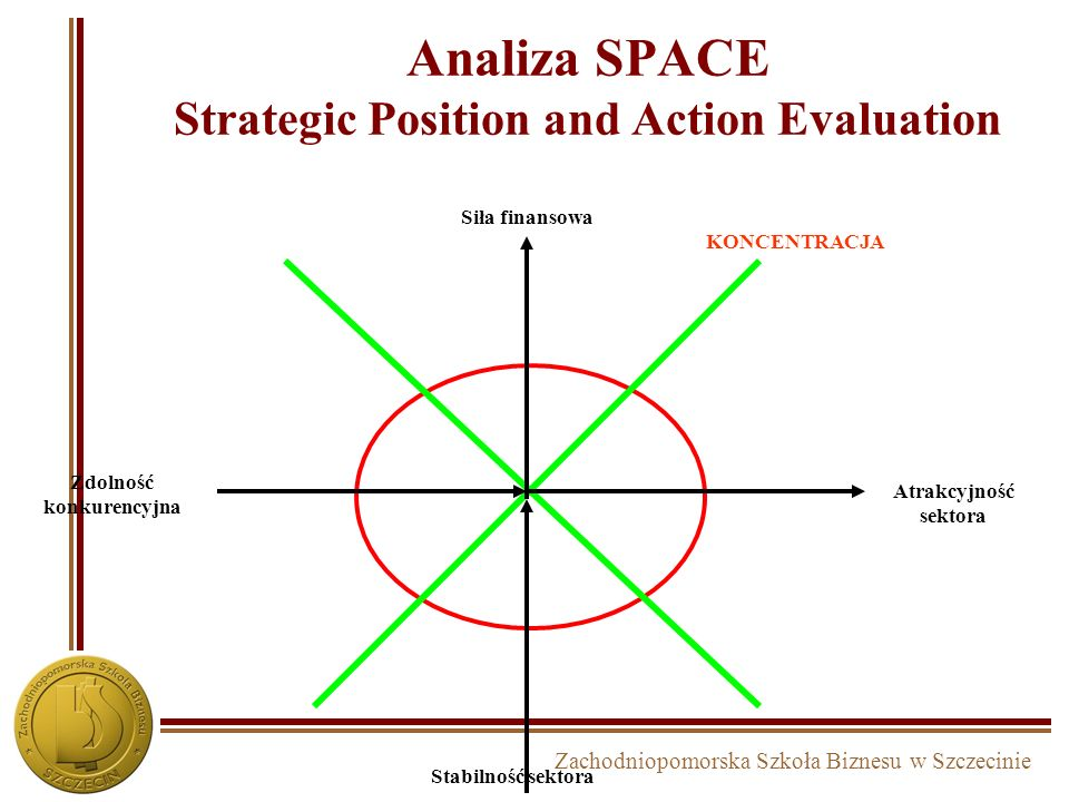 Analiza SPACE Strategic Position and Action Evaluation