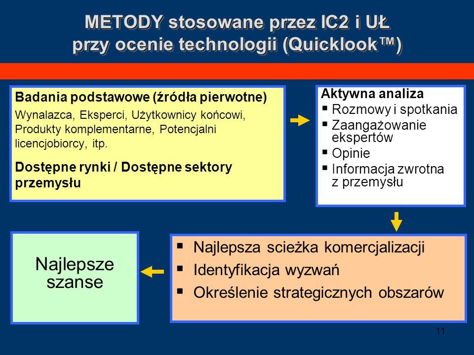 METODY stosowane przez IC2 i UŁ przy ocenie technologii (Quicklook™)