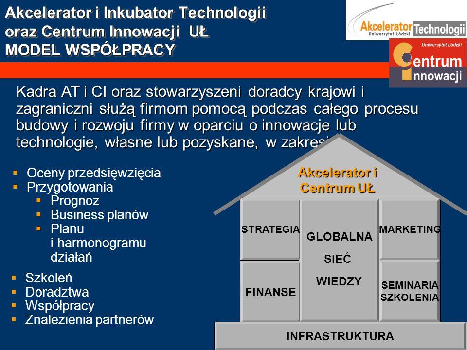 Akcelerator i Inkubator Technologii oraz Centrum Innowacji UŁ MODEL WSPÓŁPRACY