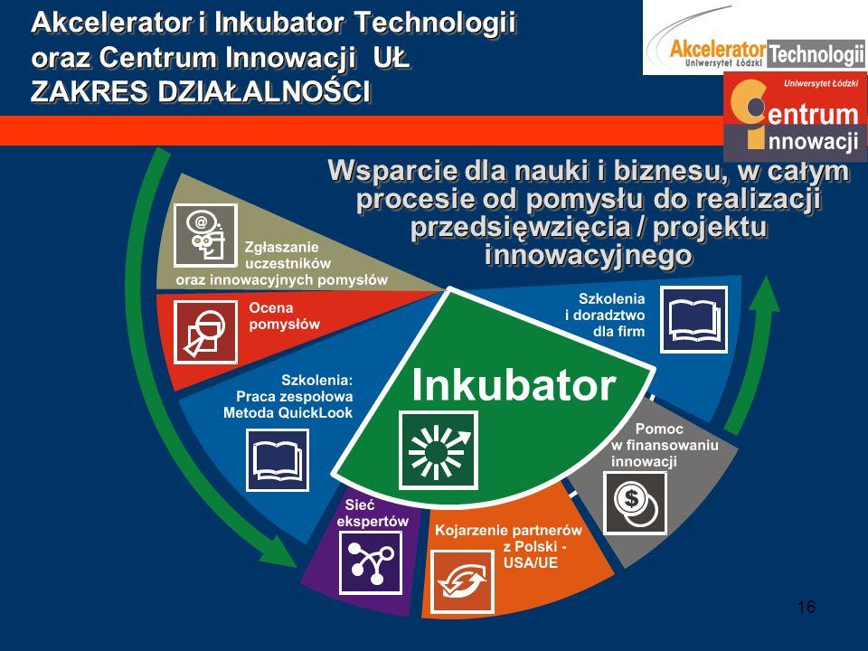 Akcelerator i Inkubator Technologii oraz Centrum Innowacji UŁ ZAKRES DZIAŁALNOŚCI