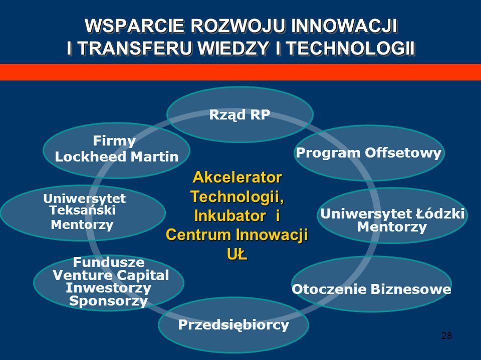 WSPARCIE ROZWOJU INNOWACJI I TRANSFERU WIEDZY I TECHNOLOGII
