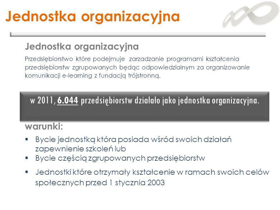 Jednostka organizacyjna