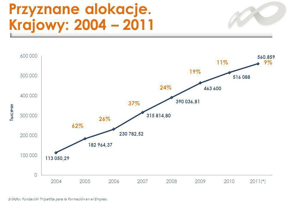 Przyznane alokacje. Krajowy: 2004 – 2011 11% 9% 19% 24% 37% 26% 62%