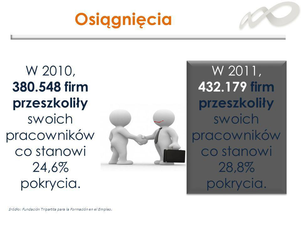 Osiągnięcia W 2010, 380.548 firm przeszkoliły swoich pracowników co stanowi 24,6% pokrycia.