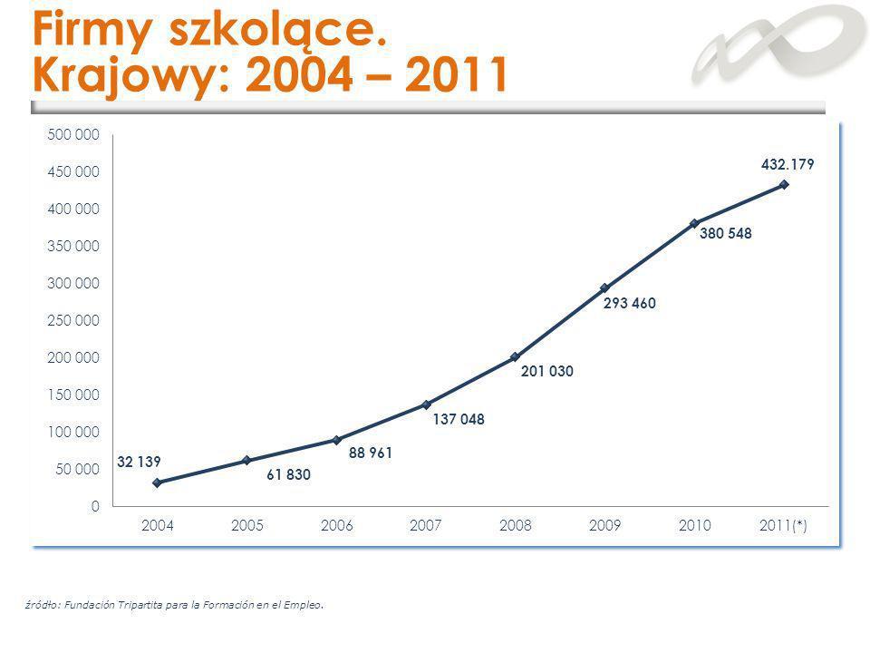 Firmy szkolące. Krajowy: 2004 – 2011