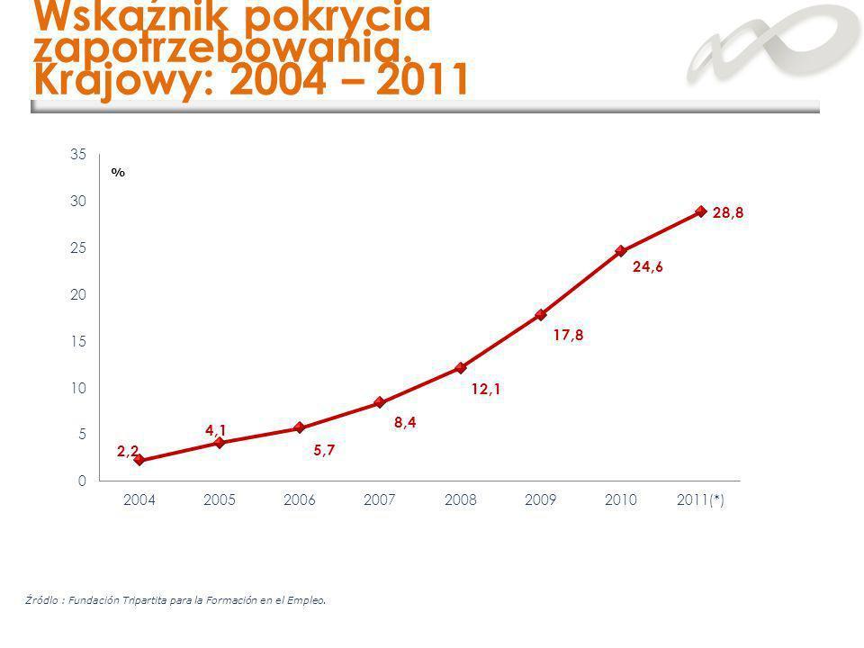 Wskaźnik pokrycia zapotrzebowania. Krajowy: 2004 – 2011