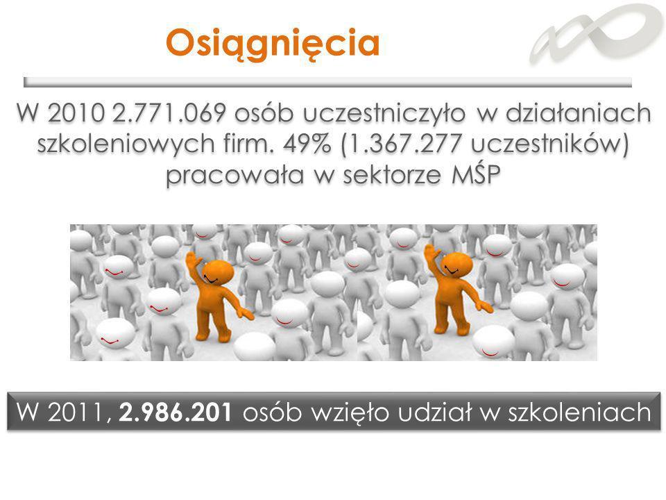W 2011, 2.986.201 osób wzięło udział w szkoleniach