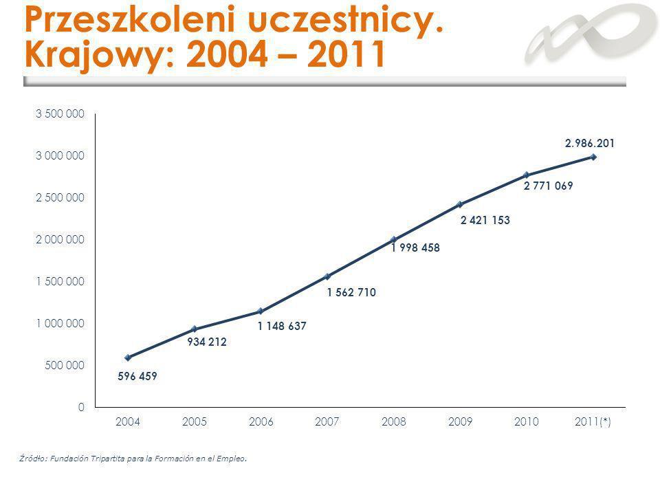 Przeszkoleni uczestnicy. Krajowy: 2004 – 2011