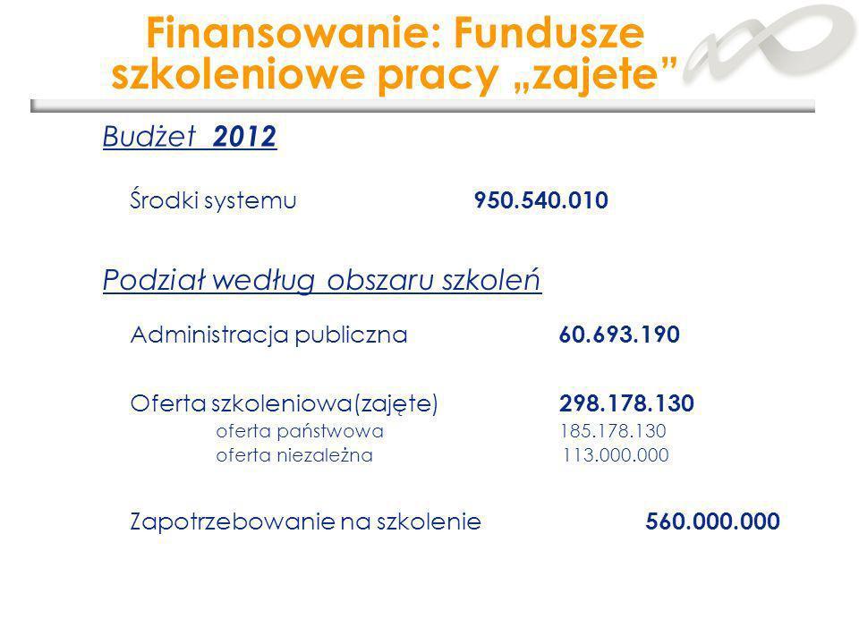 """Finansowanie: Fundusze szkoleniowe pracy """"zajete"""