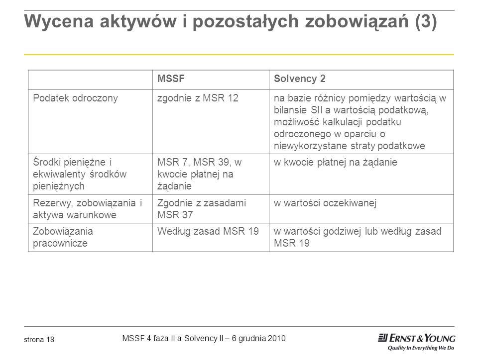 Wycena aktywów i pozostałych zobowiązań (3)