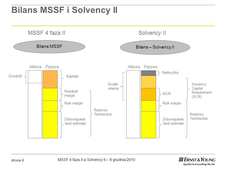Bilans MSSF i Solvency II