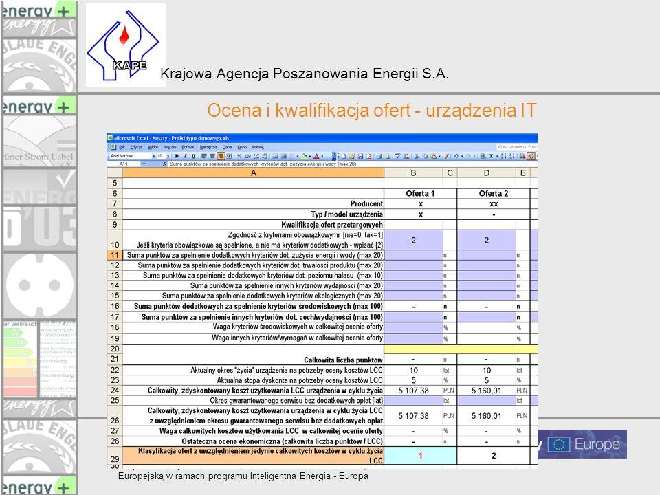 Ocena i kwalifikacja ofert - urządzenia IT
