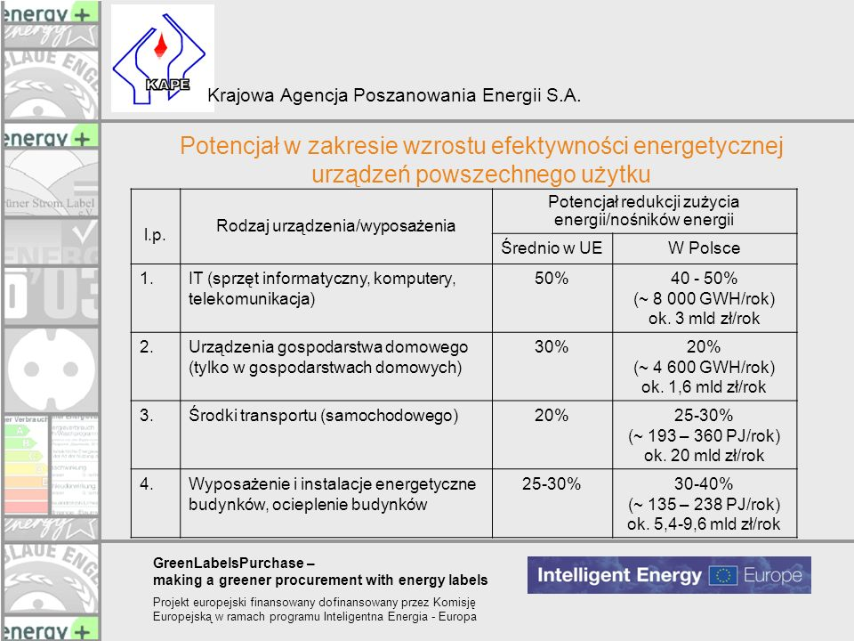 Potencjał w zakresie wzrostu efektywności energetycznej urządzeń powszechnego użytku